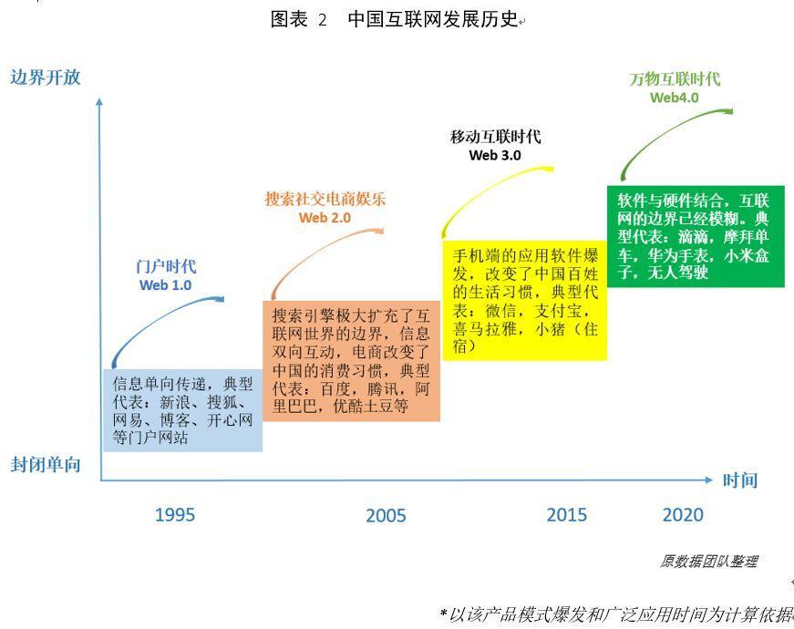 互联网思维泛滥将使中国失去未来三十年