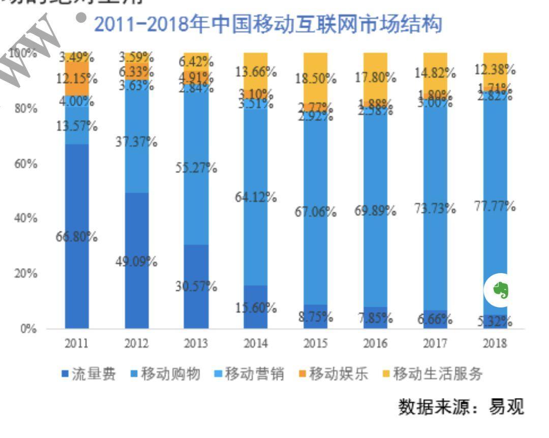 IIWeekly | 中国移动互联网增长拐点 2014 年就到了,移动购物却还在攀升