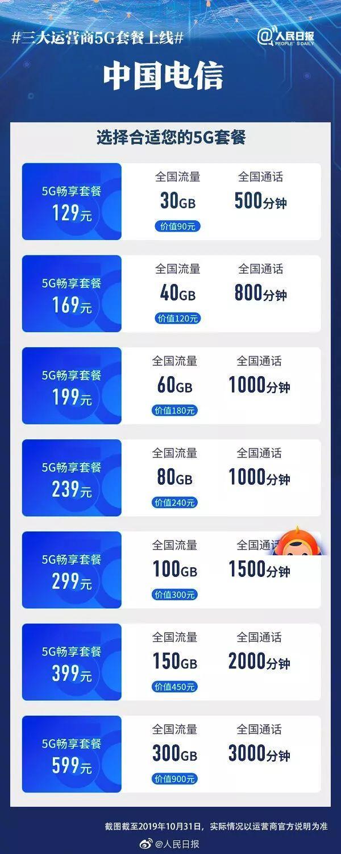 5G商用服务正式启动,你的手机能用吗?